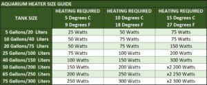 Aquarium Heater Size Guide