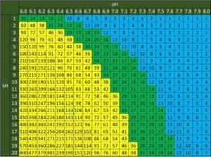 ph-KH-CO2 Relationship Chart