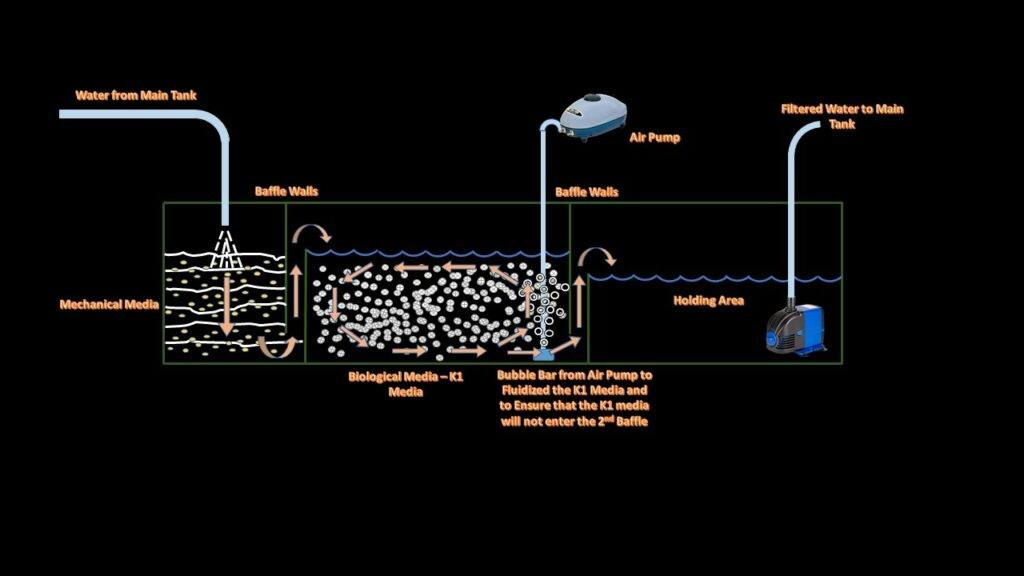 3 Chambered Sump with Fluidized Bed Filter Stage and Water Flow Diagram