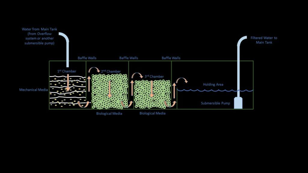 Bottom Sump Filter and Water Flow Diagram