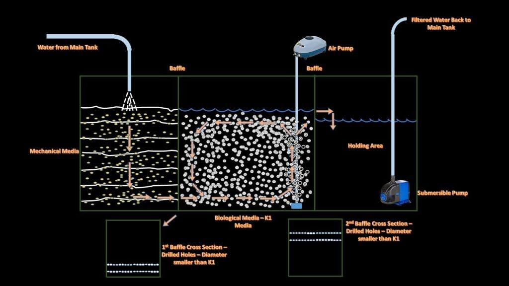 Different Implementation of Baffles - 3 Chambered Sump with Fluidized Bed Filter Stage and Water Flow Diagram